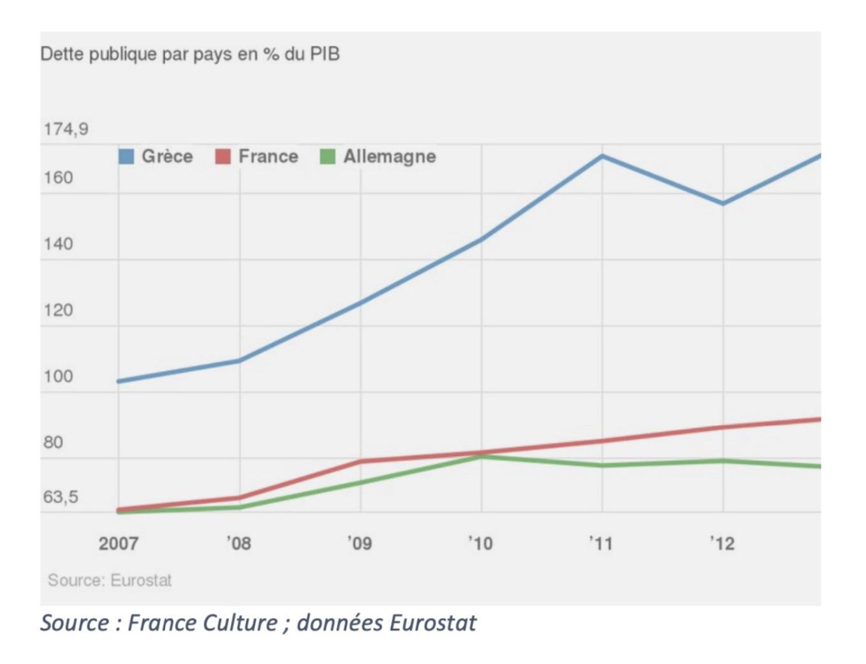 graphique dette publique par pays
