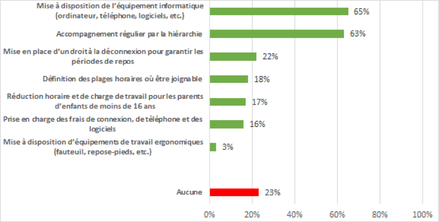 Résultats sondage Teletravail mai 2020